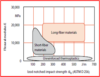 Composite materials stress analysis